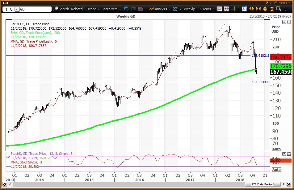Weekly technical chart showing the performance of General Dynamics Corporation (GD) stock