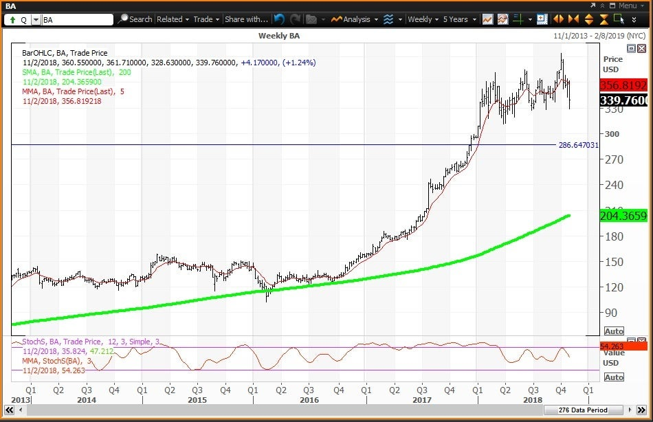 Weekly technical chart showing the performance of The Boeing Company(BA) stock