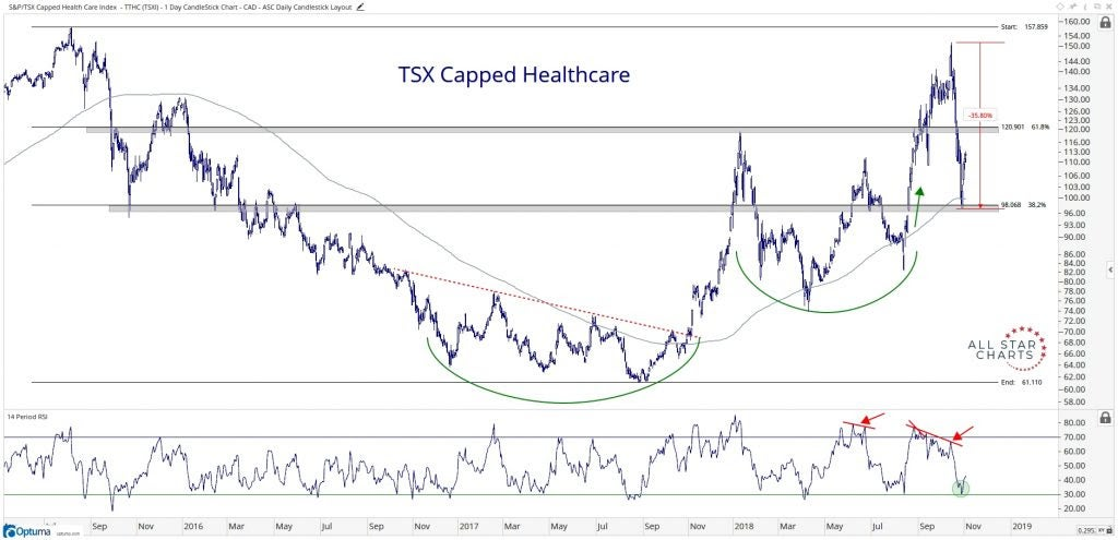 Chart showing the performance of the TSX Capped Healthcare Index