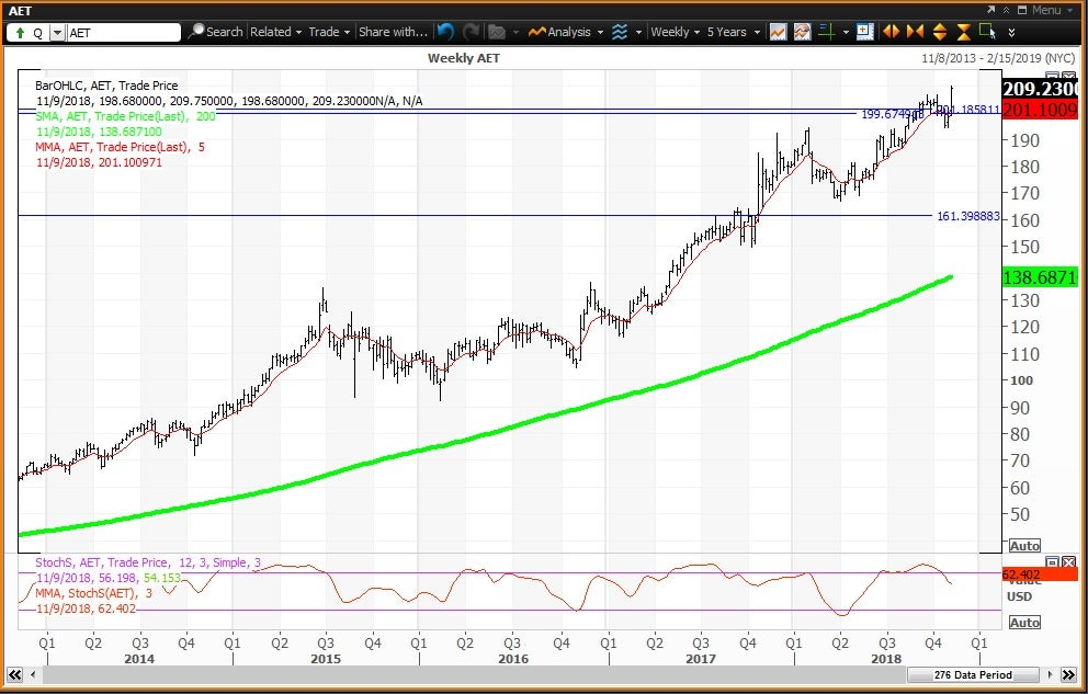 Weekly technical chart showing the performance of Aetna Inc. (AET) stock