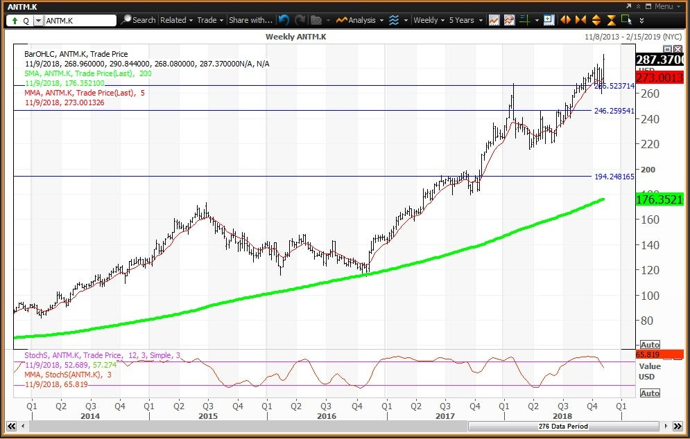 Weekly technical chart showing the performance of Anthem, Inc. (ANTM) stock