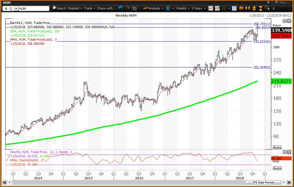 Weekly technical chart showing the performance of Humana Inc. (HUM) stock