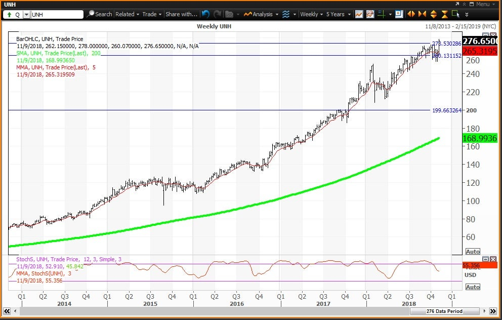 Weekly technical chart showing the performance of UnitedHealth Group Incorporated(UNH) stock