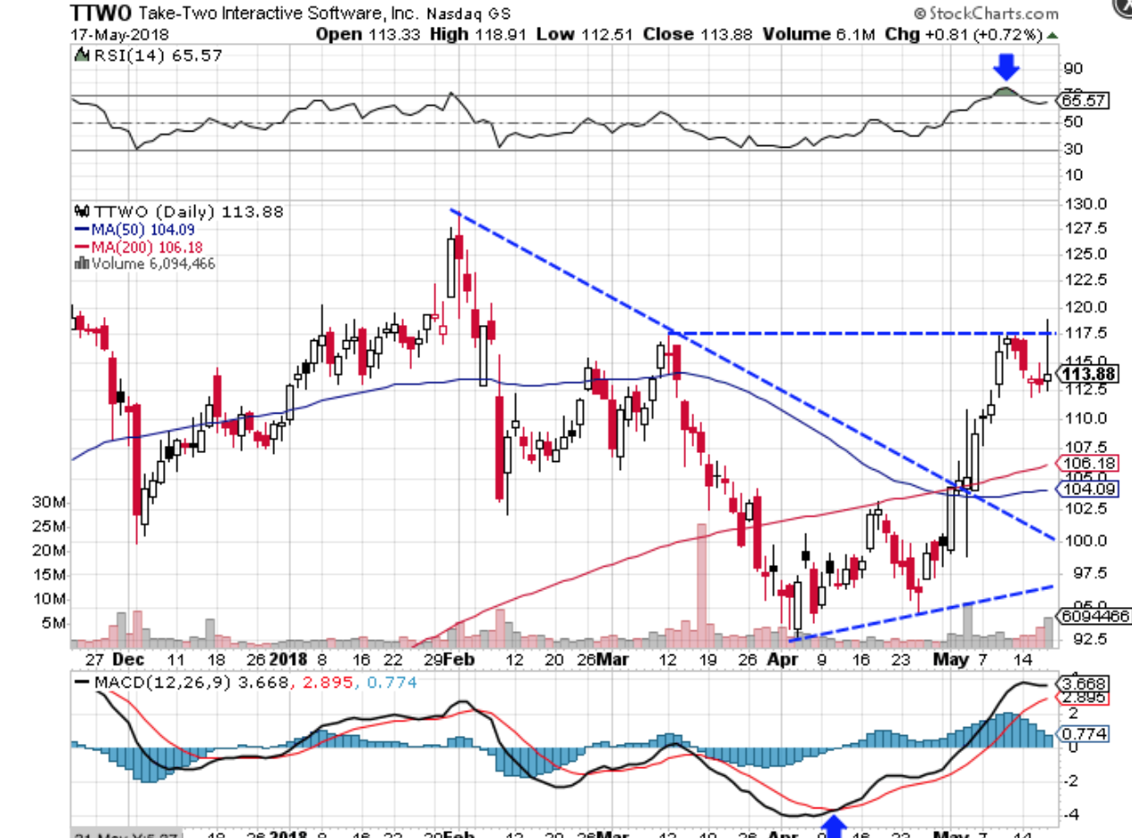 Technical chart showing the performance of Take-Two Interactive Software, Inc. (TTWO) stock