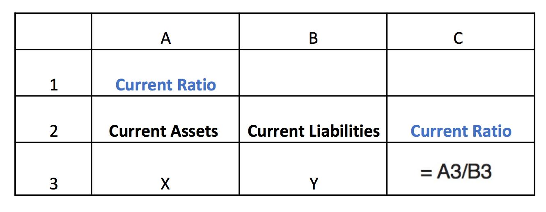 How do the current ratio and quick ratio differ? - راهنما