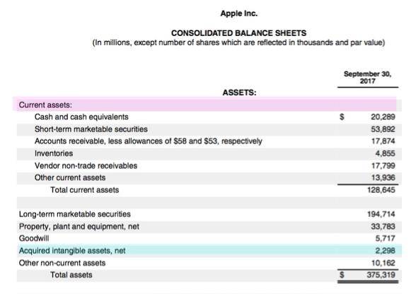 how do intangible assets show on a balance sheet شبکه اطلاع رسانی