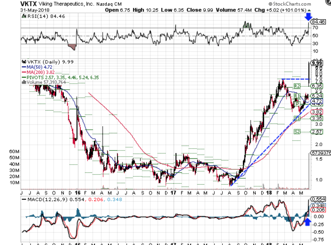Technical chart showing the performance of Viking Therapeutics, Inc. (VKTX) stock