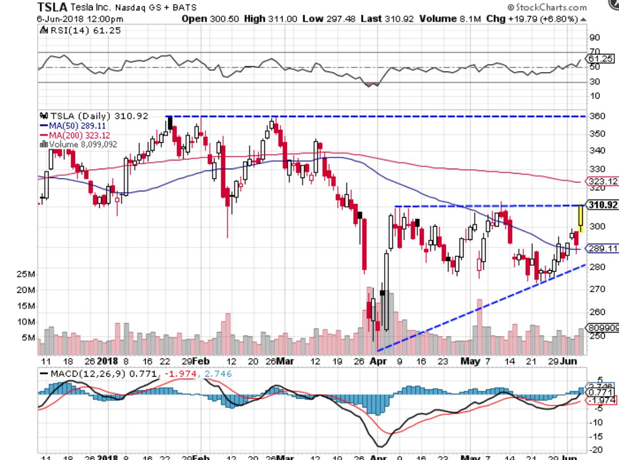 Technical chart showing the performance of Tesla, Inc. (TSLA) stock