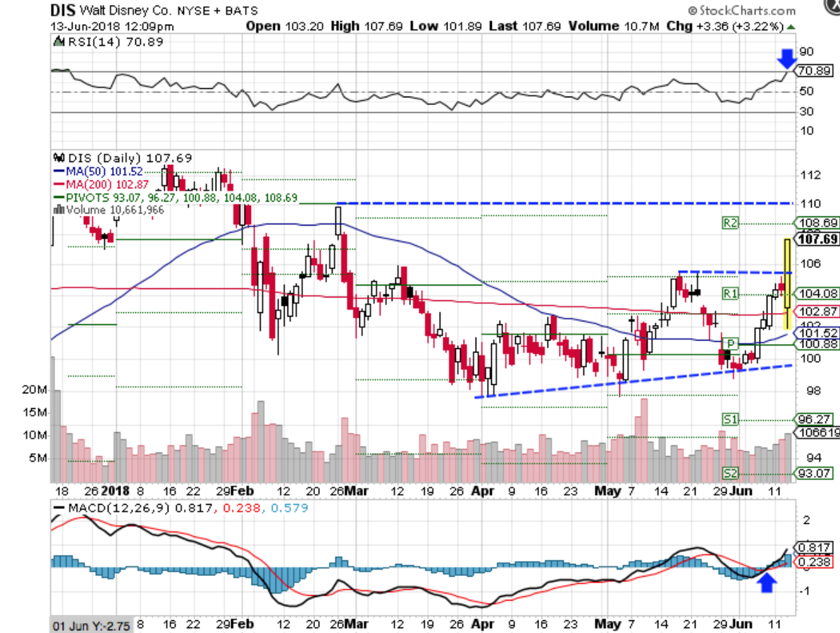Technical chart showing the performance of The Walt Disney Company(DIS) stock