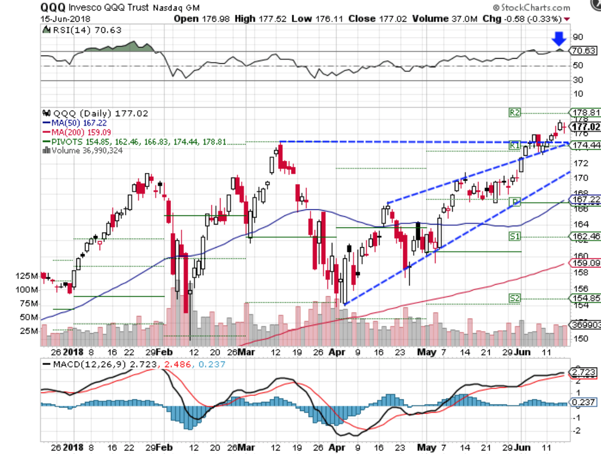 Technical chart showing the performance of the Invesco QQQ Trust (QQQ)