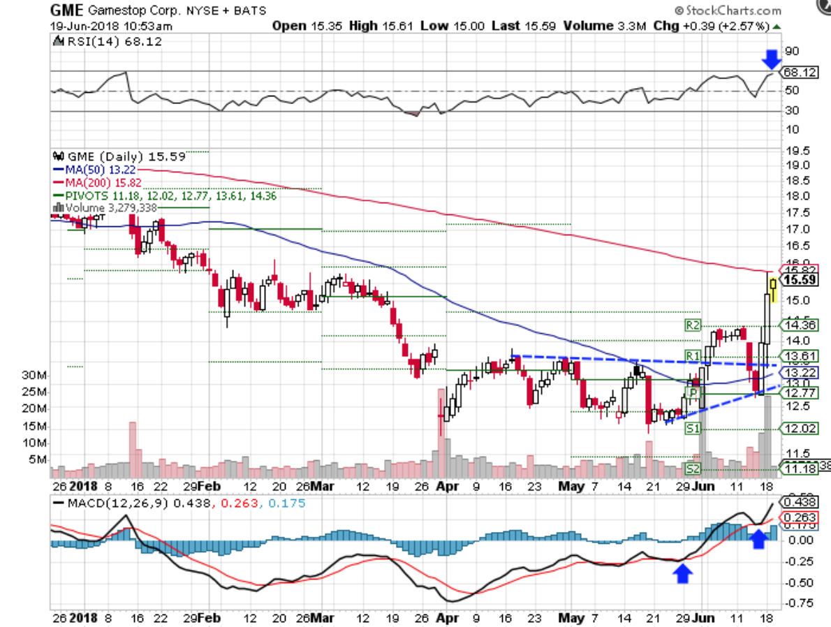 Technical chart showing the performance of GameStop Corp. (GME) stock