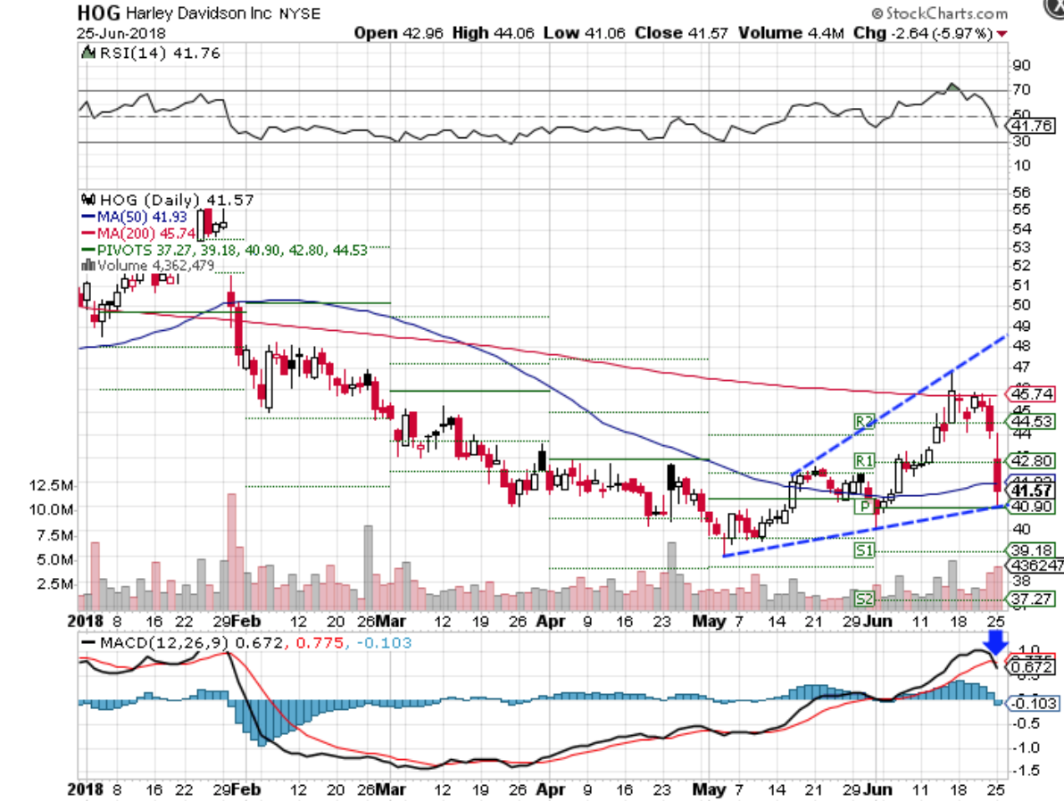 Technical chart showing the performance of Harley-Davidson, Inc. (HOG) stock