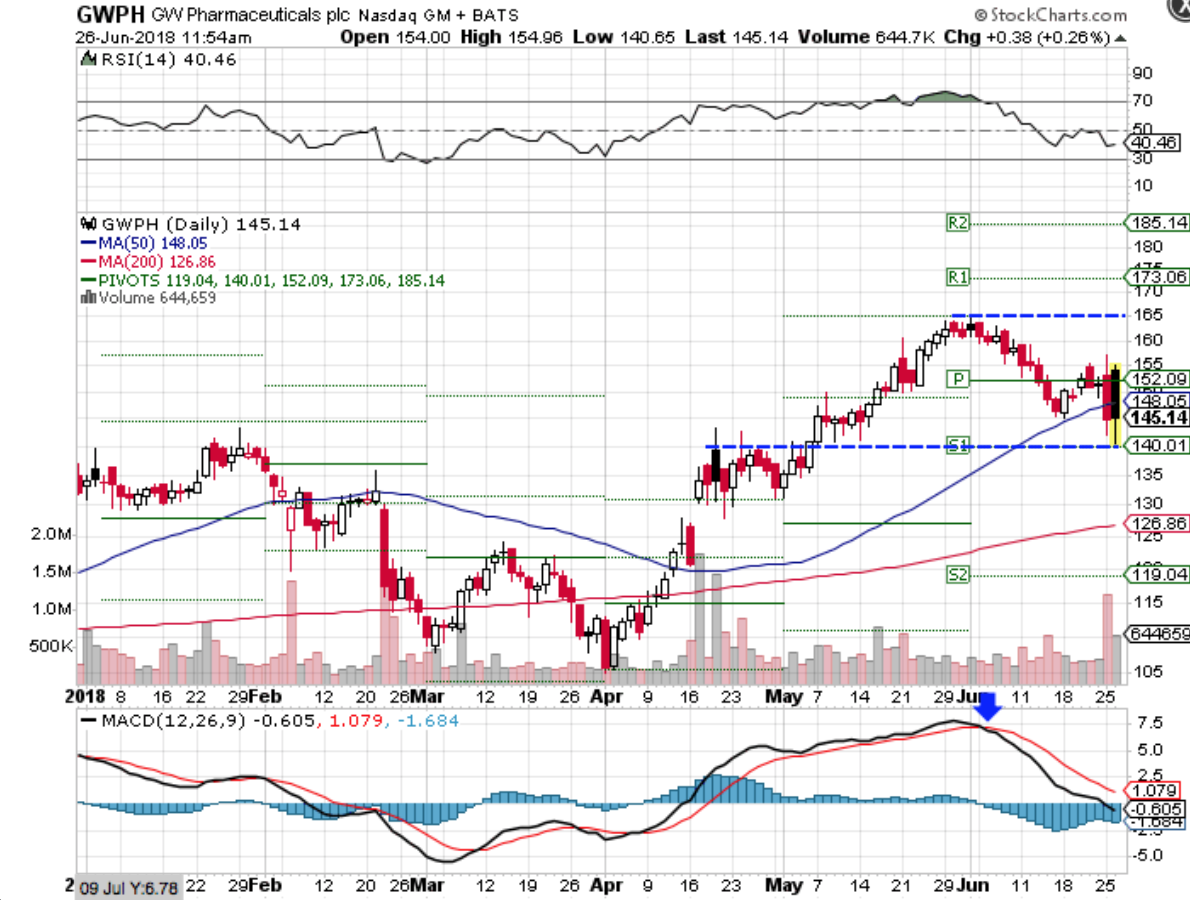 Technical chart showing the performance of GW Pharmaceuticals plc (GWPH) stock