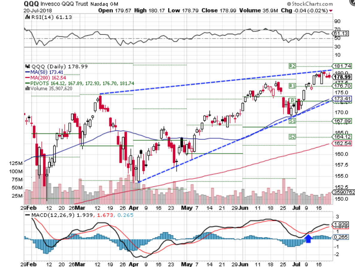 Technical chart showing the performance of the Invesco QQQ Trust ETF (QQQ)