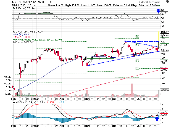 Technical chart showing the performance of GrubHub Inc. (GRUB) stock