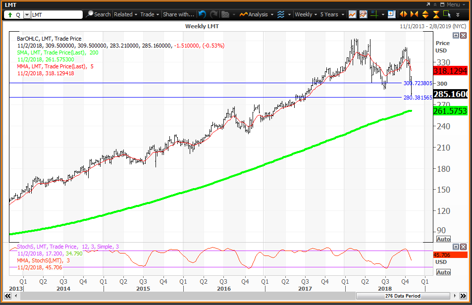 Weekly technical chart showing the performance of Lockheed Martin Corporation (LMT) stock