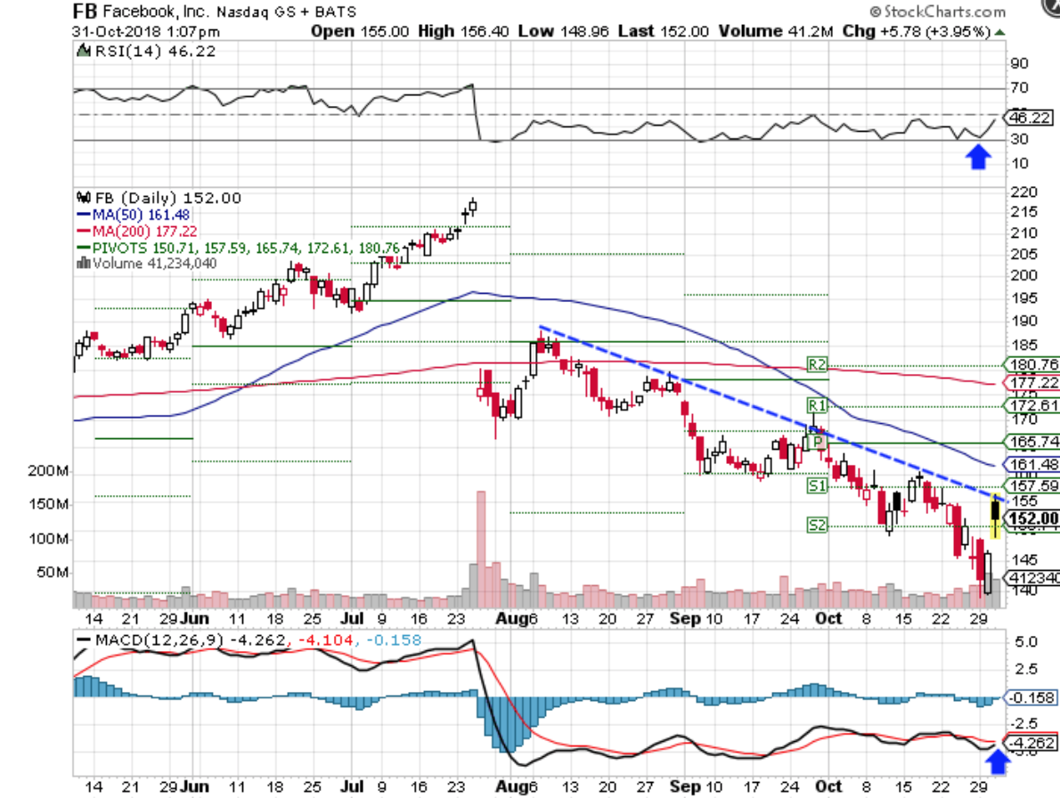 Technical chart showing the performance of Facebook, Inc. (FB) stock