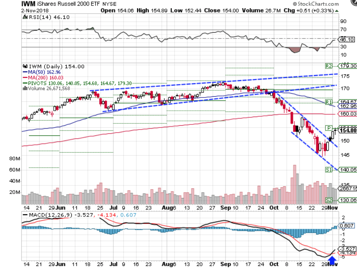 Technical chart showing the performance of the iShares Russell 2000 Index ETF (IWM)