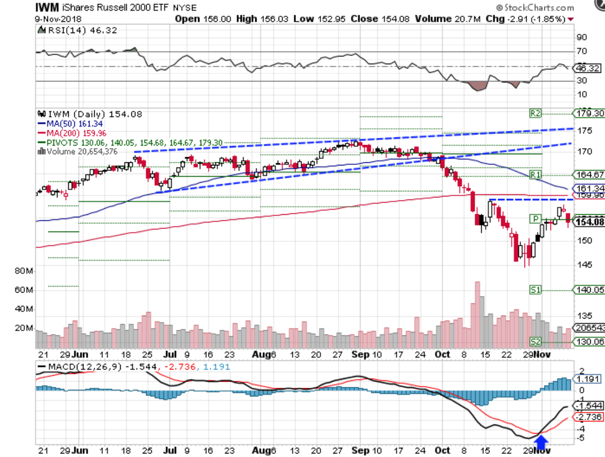 Technical chart showing the performance of the iShares Russell 2000 (IWM)
