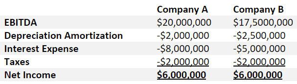 Example of EBITDA comparison between two companies
