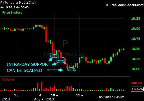 Scalp day trading strategies