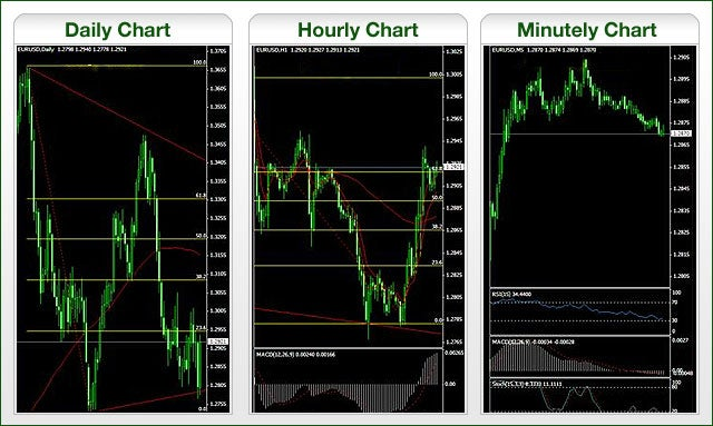 figure 1 a forex trading program screen - Best Currency Trader