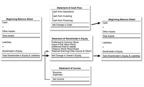 The Relationship Between Financial Statements