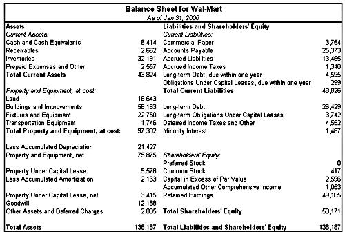 The Balance Sheet – Basic Balance Sheet Format