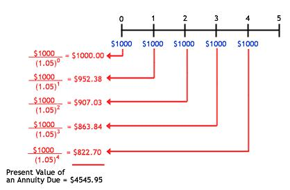 Annuities And The Future Value And Present Value Of Multiple Cash ...
