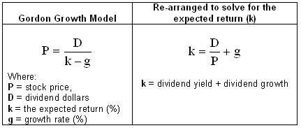 How to calculate fair value of stock options