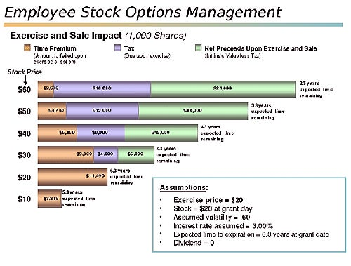 Tax rate for selling employee stock options