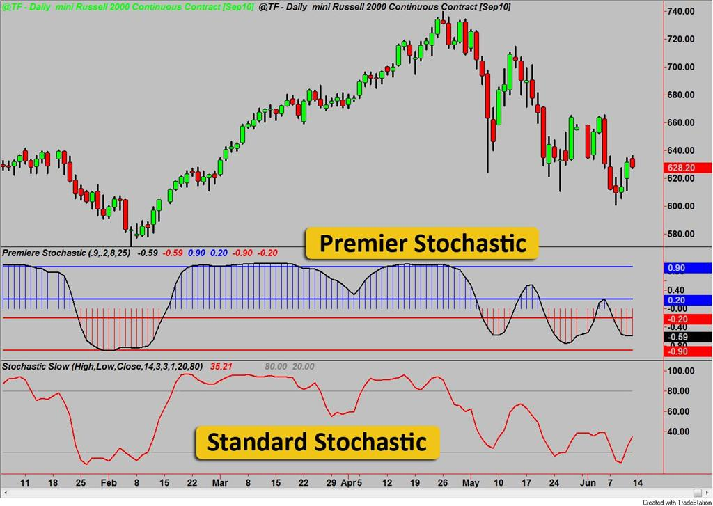 Stochastic technical analysis: forex - ForexYard