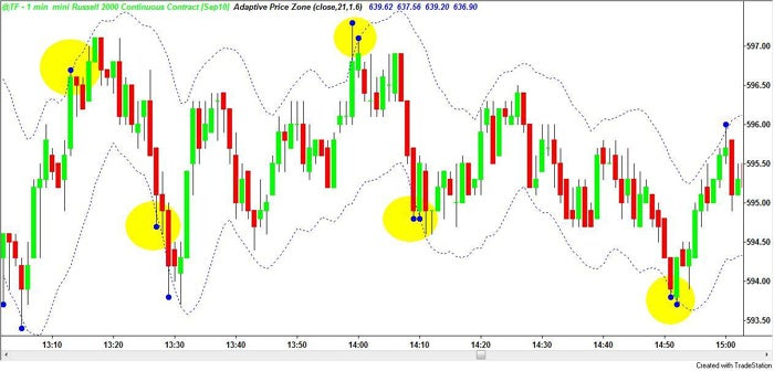 B of bollinger bands with adaptive zones