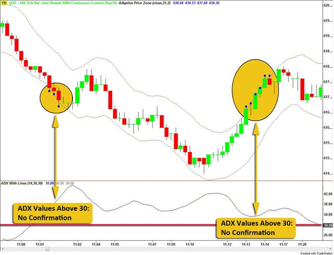 Forex day trading zones