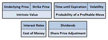 Six factors that affect option prices.