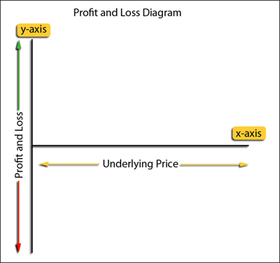 The basic structure of a profit and loss diagram.