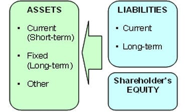 Tips For Reading A Balance Sheet