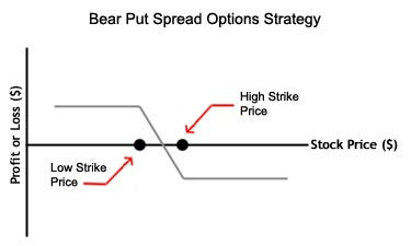 Short put options graph using x