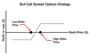 Payoff structures of call and put option positions 3 way