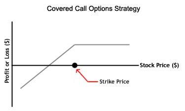 10k strategy options