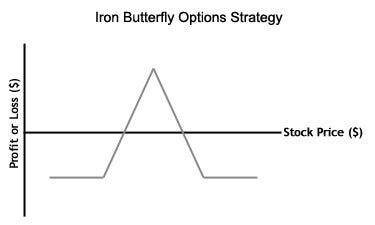 Iron butterfly options strategy finance