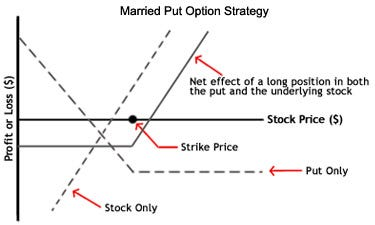 Put option and call option versus