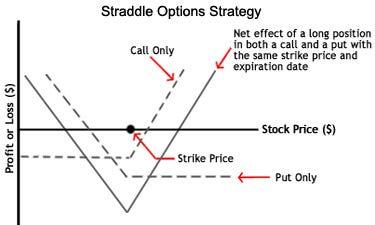 short straddle option strategy