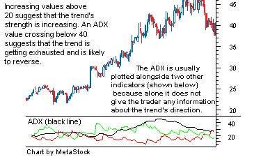 Types of trading indicators