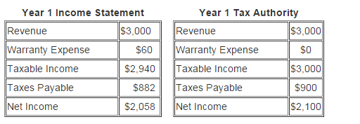 How are real estate taxes calculated?