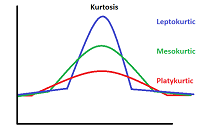 A distribution is more leptokurtic (peaked) when the kurtosis value is a large positive value, and a distribution is more platykurtic (flat) when the kurtosis value is a large negative value.