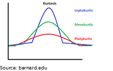 A distribution is more leptokurtic (peaked) when the kurtosis value is a large positive value.