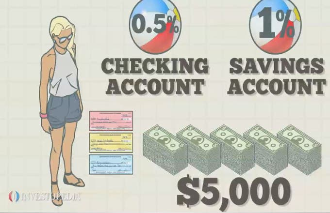 A money market account is an interest-bearing account that pays a higher interest rate.