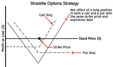 Options trading strategies investopedia