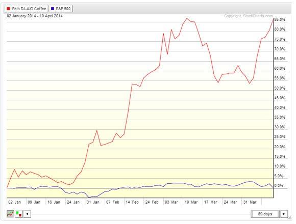 iPath DJ-AIG Coffee vs. S&P 500